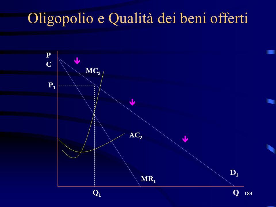 184 Oligopolio e Qualità dei beni offerti PCPC Q P1P1 Q1Q1 D1D1 MR 1 AC 2 MC 2