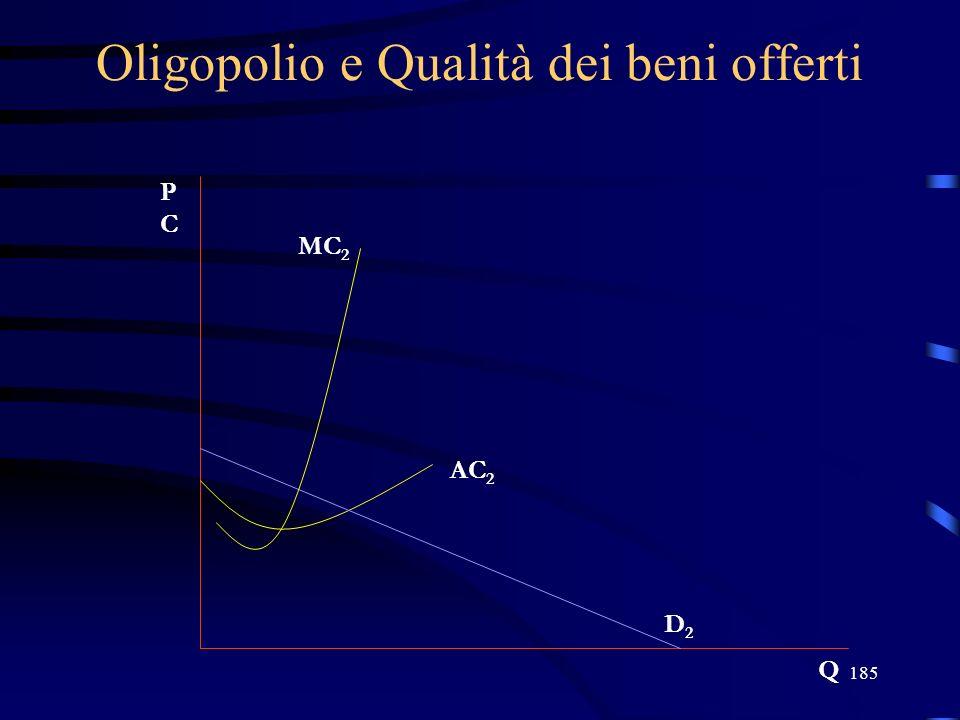 185 Oligopolio e Qualità dei beni offerti PCPC Q D2D2 AC 2 MC 2