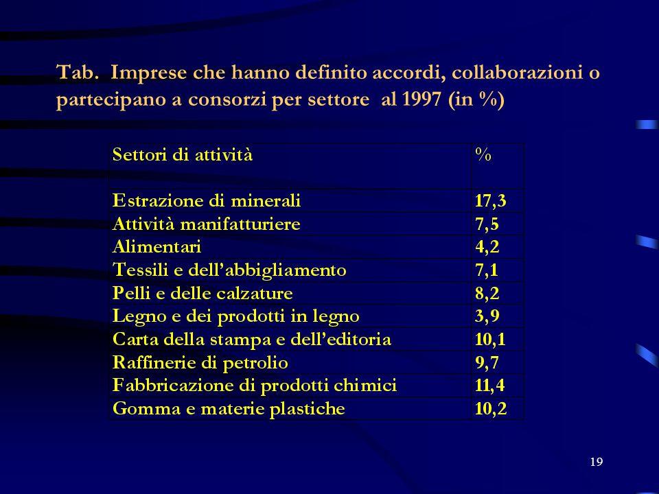 19 Tab. Imprese che hanno definito accordi, collaborazioni o partecipano a consorzi per settore al 1997 (in %)