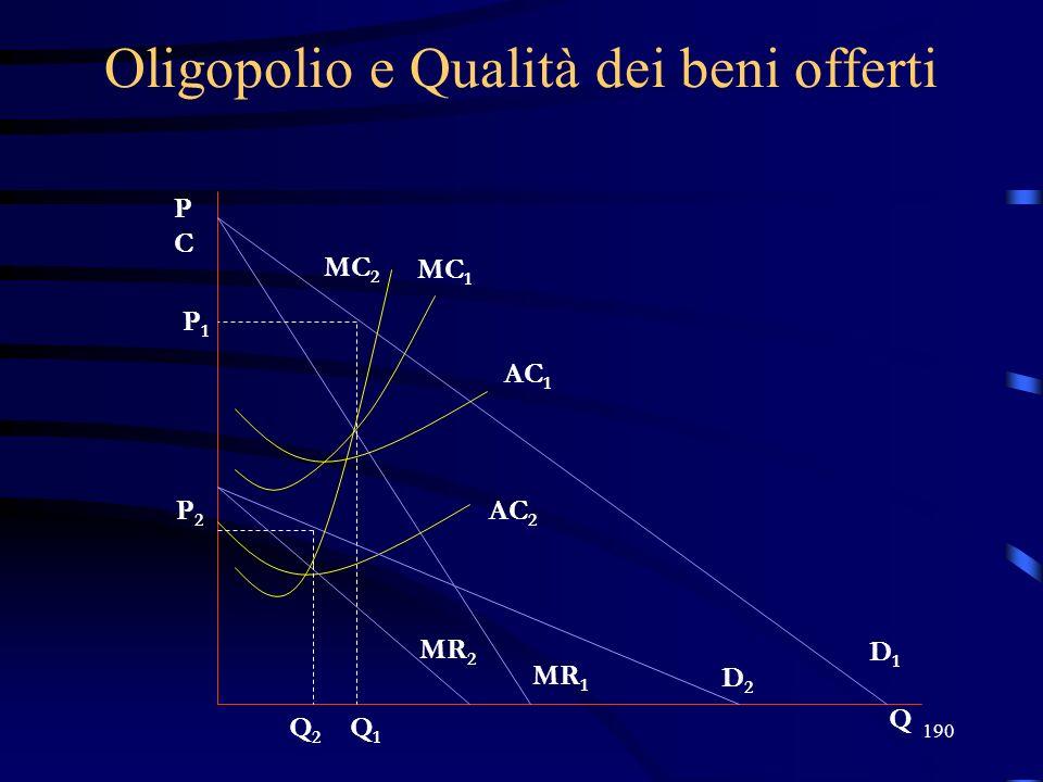 190 Oligopolio e Qualità dei beni offerti PCPC Q MC 1 AC 1 P1P1 Q1Q1 D1D1 MR 1 P2P2 Q2Q2 D2D2 MR 2 AC 2 MC 2