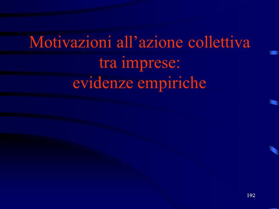 192 Motivazioni allazione collettiva tra imprese: evidenze empiriche