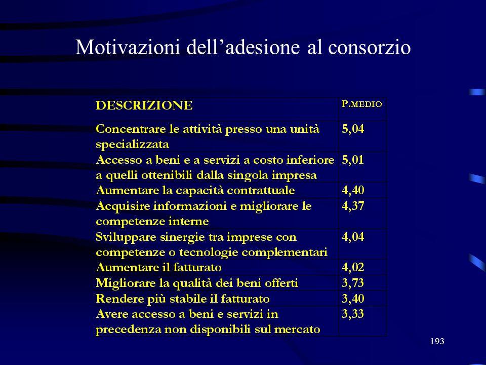 193 Motivazioni delladesione al consorzio