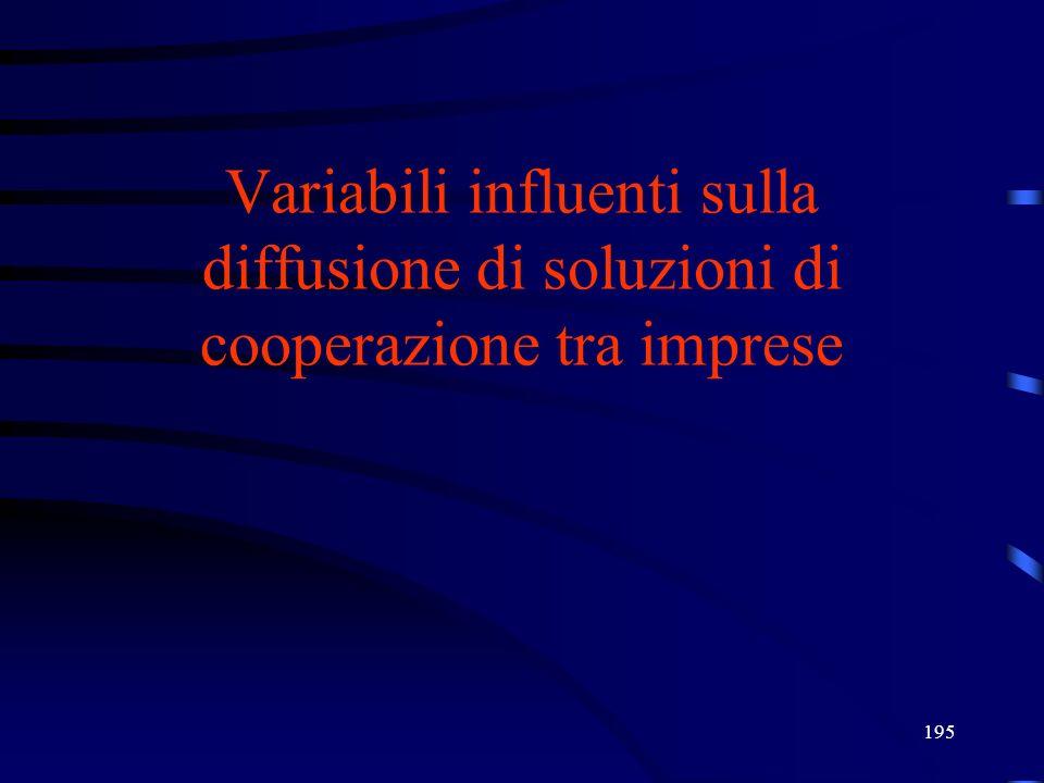195 Variabili influenti sulla diffusione di soluzioni di cooperazione tra imprese