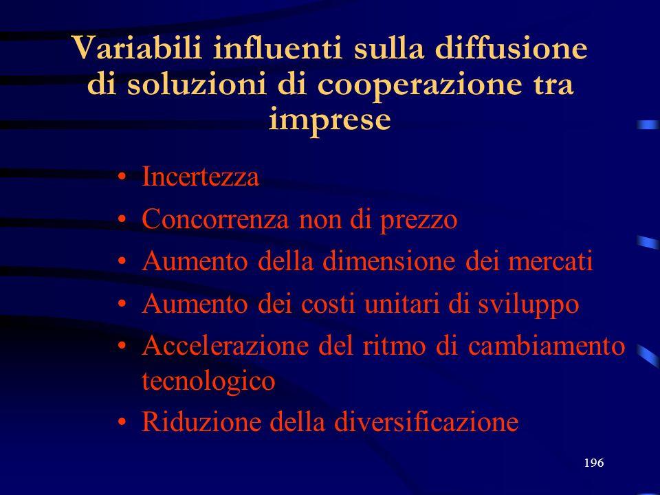 196 Variabili influenti sulla diffusione di soluzioni di cooperazione tra imprese Incertezza Concorrenza non di prezzo Aumento della dimensione dei me