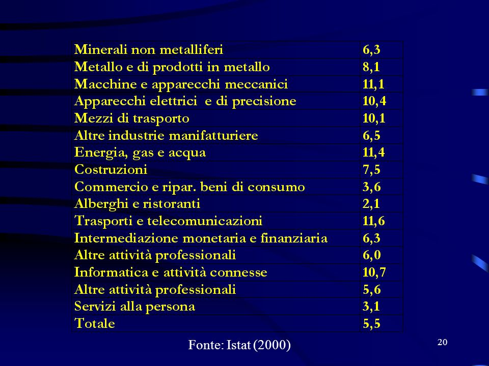 20 Fonte: Istat (2000)