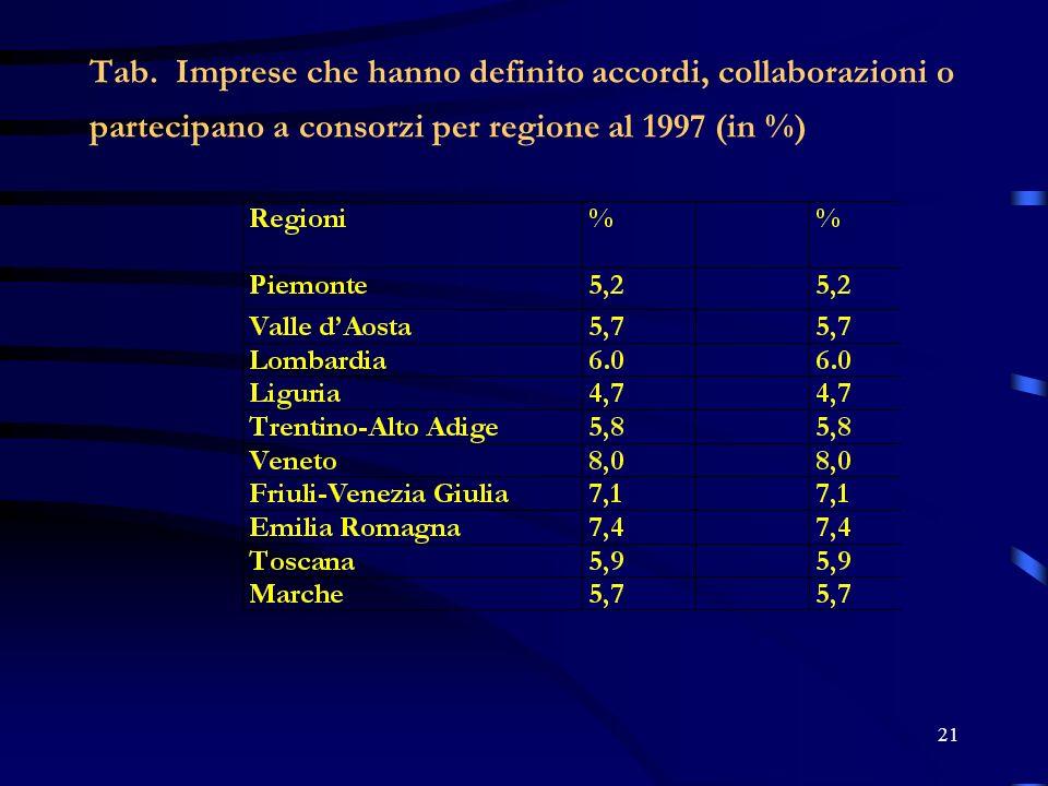 21 Tab. Imprese che hanno definito accordi, collaborazioni o partecipano a consorzi per regione al 1997 (in %)