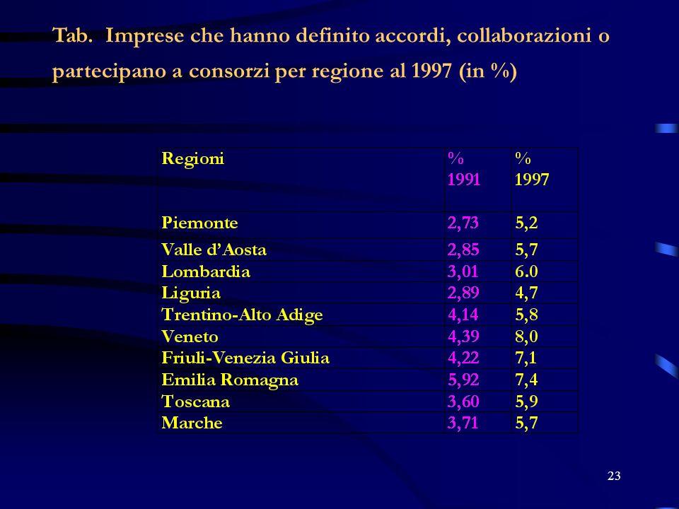 23 Tab. Imprese che hanno definito accordi, collaborazioni o partecipano a consorzi per regione al 1997 (in %)