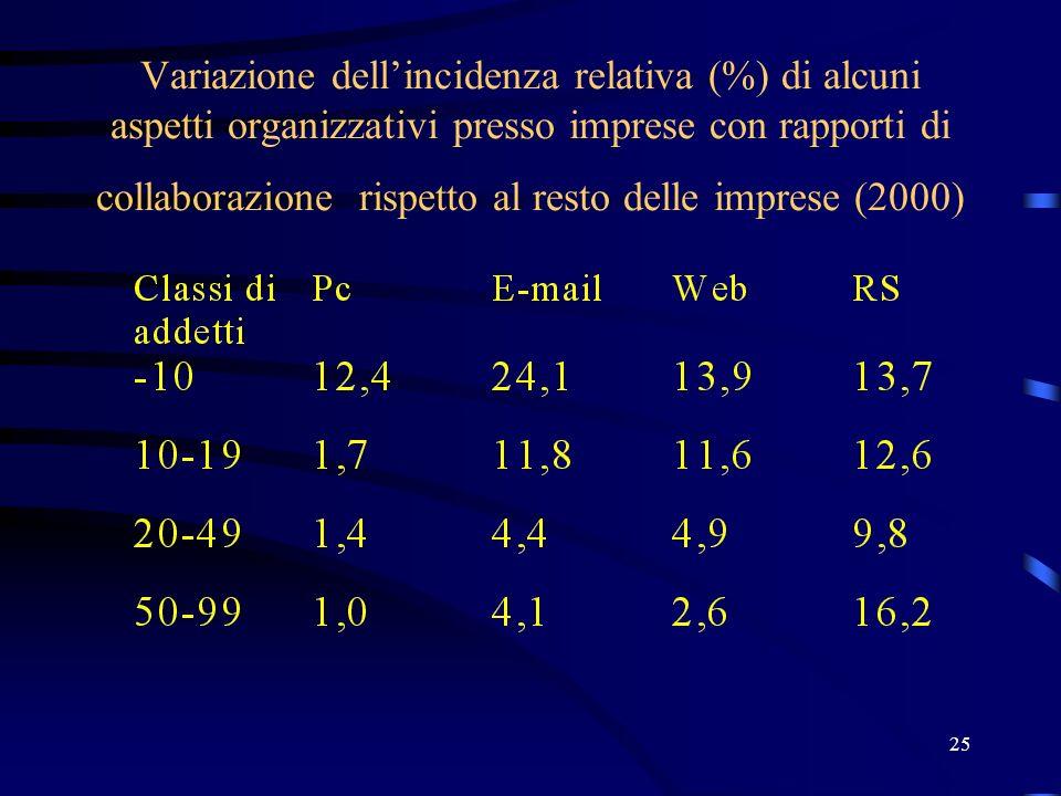 25 Variazione dellincidenza relativa (%) di alcuni aspetti organizzativi presso imprese con rapporti di collaborazione rispetto al resto delle imprese
