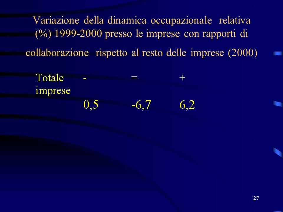 27 Variazione della dinamica occupazionale relativa (%) 1999-2000 presso le imprese con rapporti di collaborazione rispetto al resto delle imprese (20