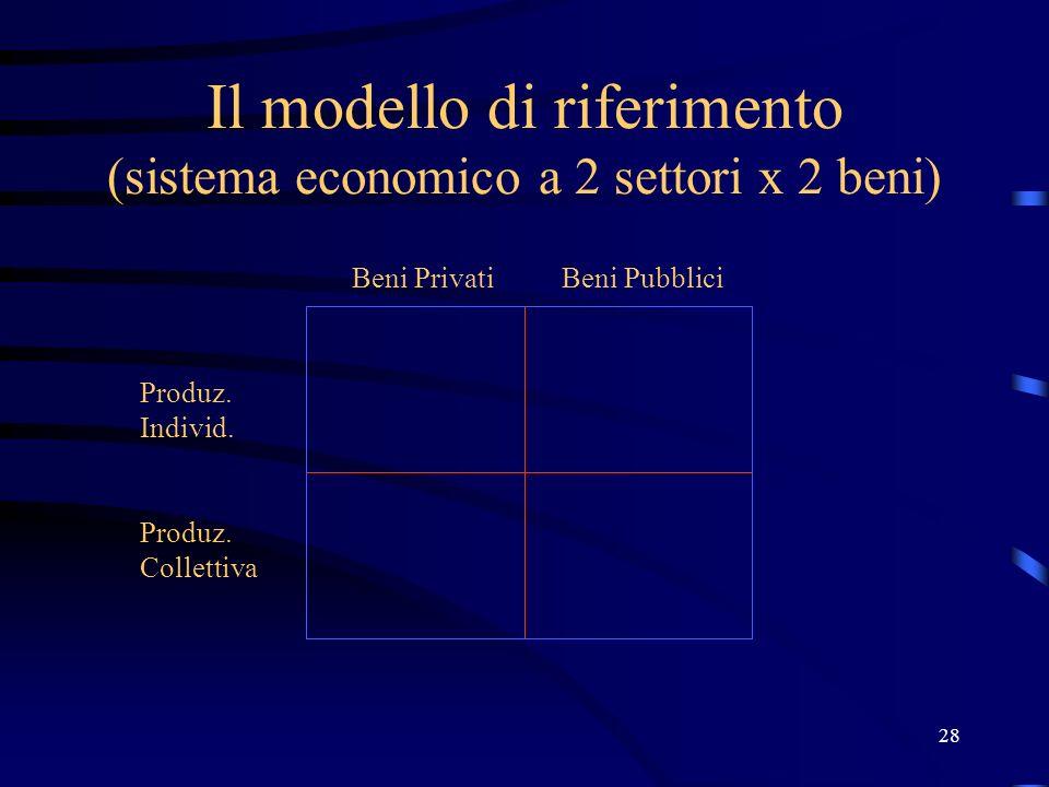 28 Il modello di riferimento (sistema economico a 2 settori x 2 beni) Produz. Individ. Produz. Collettiva Beni PrivatiBeni Pubblici