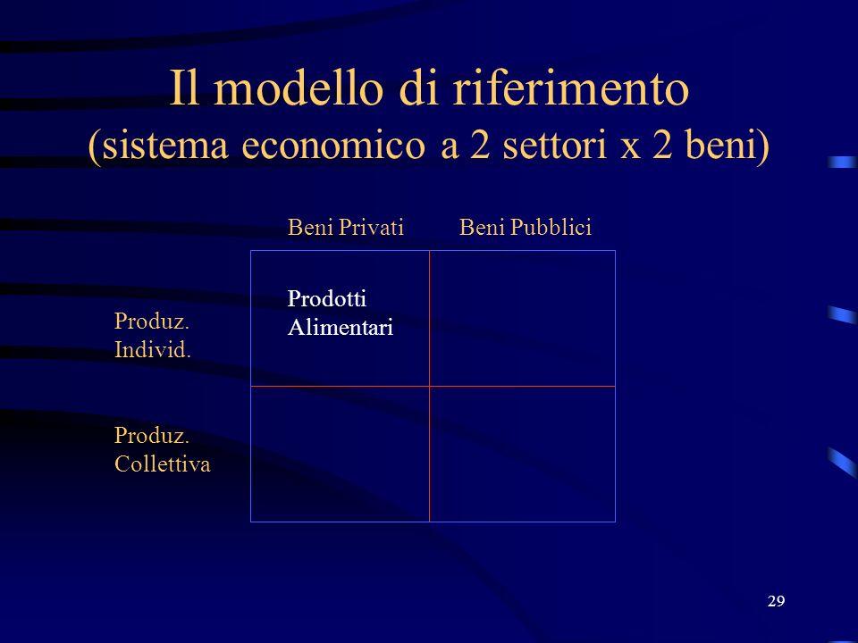 29 Il modello di riferimento (sistema economico a 2 settori x 2 beni) Produz. Individ. Produz. Collettiva Beni PrivatiBeni Pubblici Prodotti Alimentar