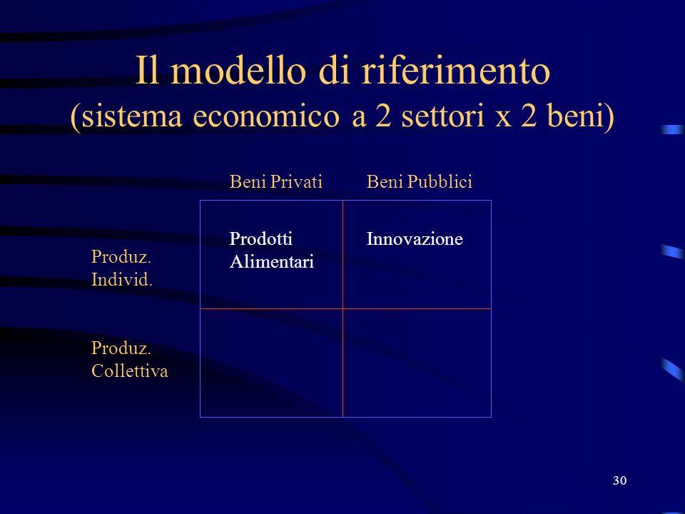 30 Il modello di riferimento (sistema economico a 2 settori x 2 beni) Produz. Individ. Produz. Collettiva Beni PrivatiBeni Pubblici Prodotti Alimentar