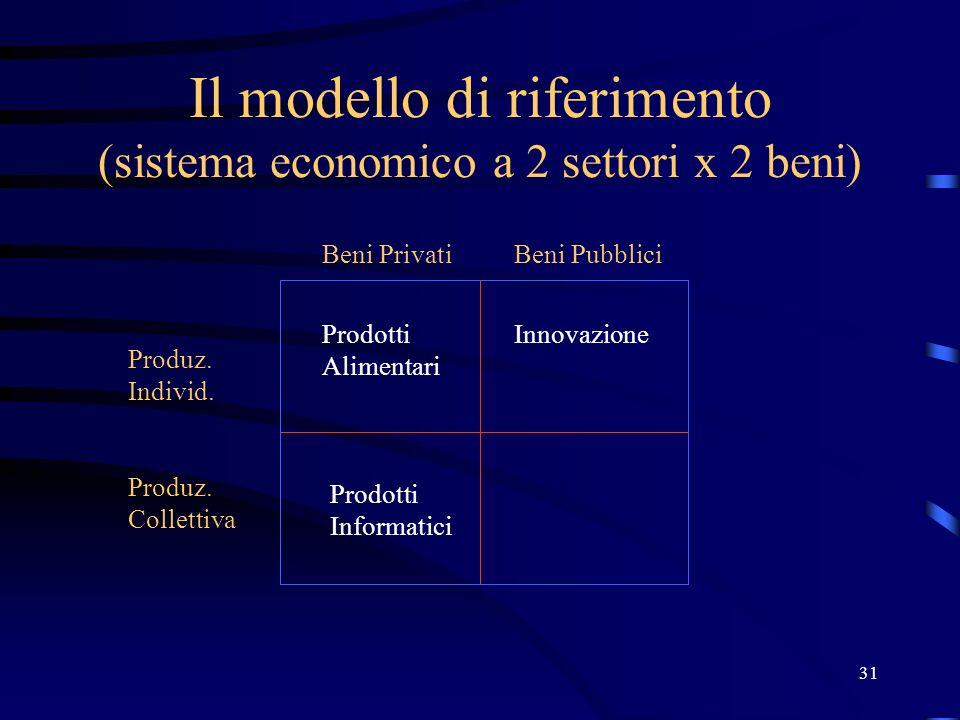 31 Il modello di riferimento (sistema economico a 2 settori x 2 beni) Produz. Individ. Produz. Collettiva Beni PrivatiBeni Pubblici Prodotti Alimentar