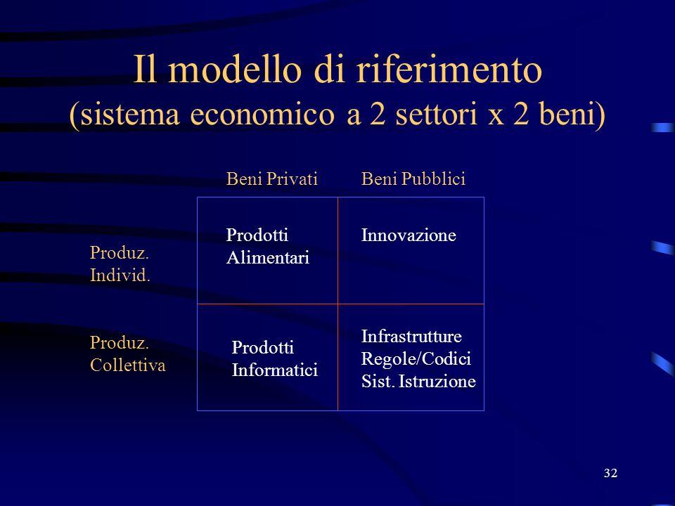 32 Il modello di riferimento (sistema economico a 2 settori x 2 beni) Produz. Individ. Produz. Collettiva Beni PrivatiBeni Pubblici Prodotti Alimentar