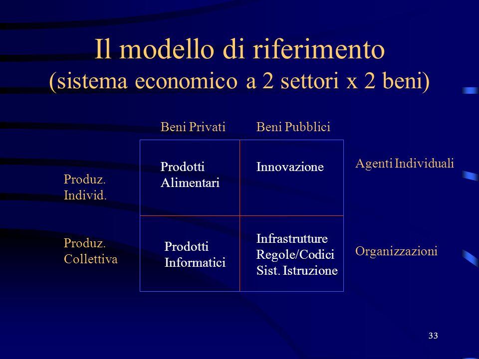 33 Il modello di riferimento (sistema economico a 2 settori x 2 beni) Produz. Individ. Produz. Collettiva Beni PrivatiBeni Pubblici Prodotti Alimentar