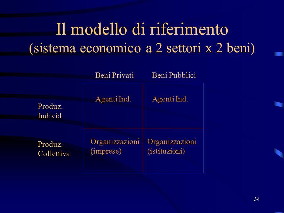 34 Il modello di riferimento (sistema economico a 2 settori x 2 beni) Produz. Individ. Produz. Collettiva Beni PrivatiBeni Pubblici Agenti Ind. Organi