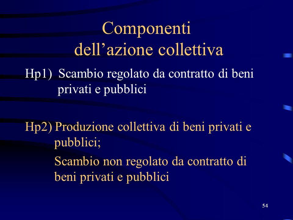 54 Componenti dellazione collettiva Hp1) Scambio regolato da contratto di beni privati e pubblici Hp2) Produzione collettiva di beni privati e pubblic