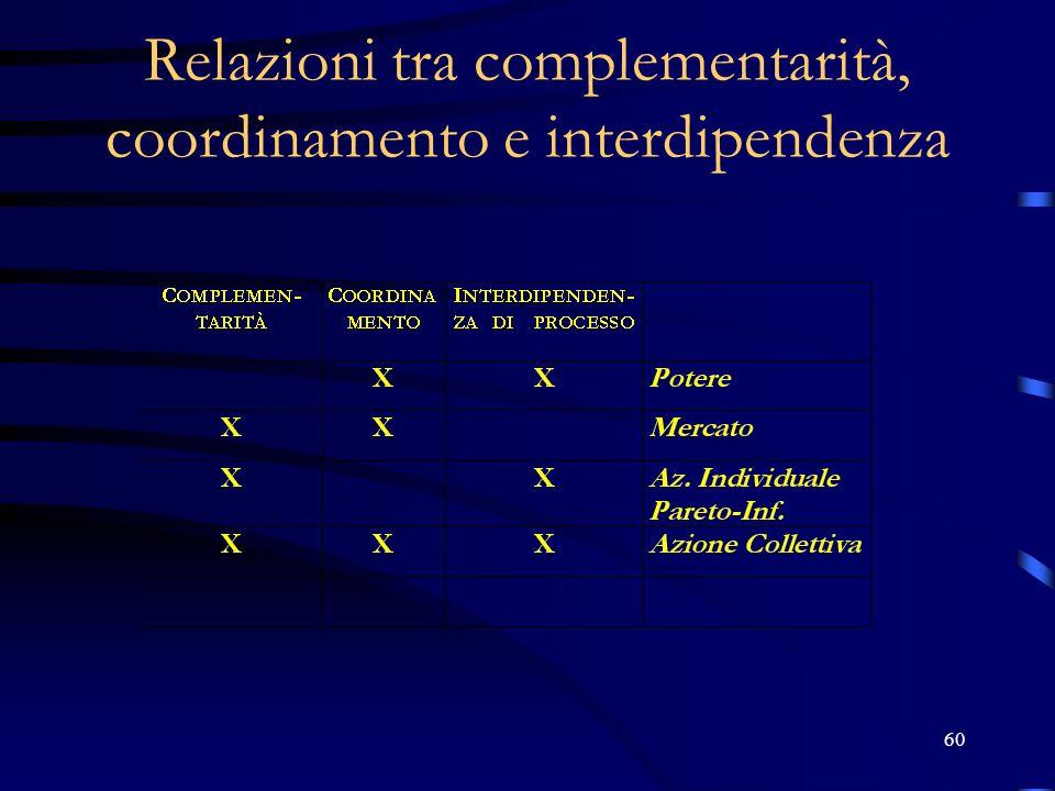 60 Relazioni tra complementarità, coordinamento e interdipendenza