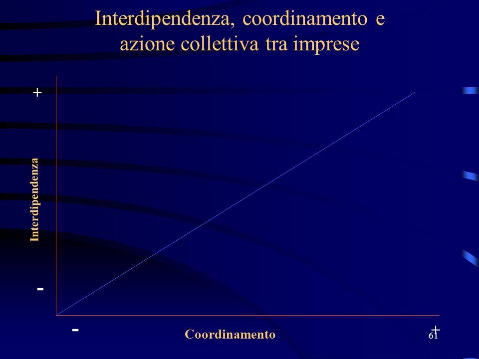 61 Interdipendenza, coordinamento e azione collettiva tra imprese Interdipendenza Coordinamento - + - +