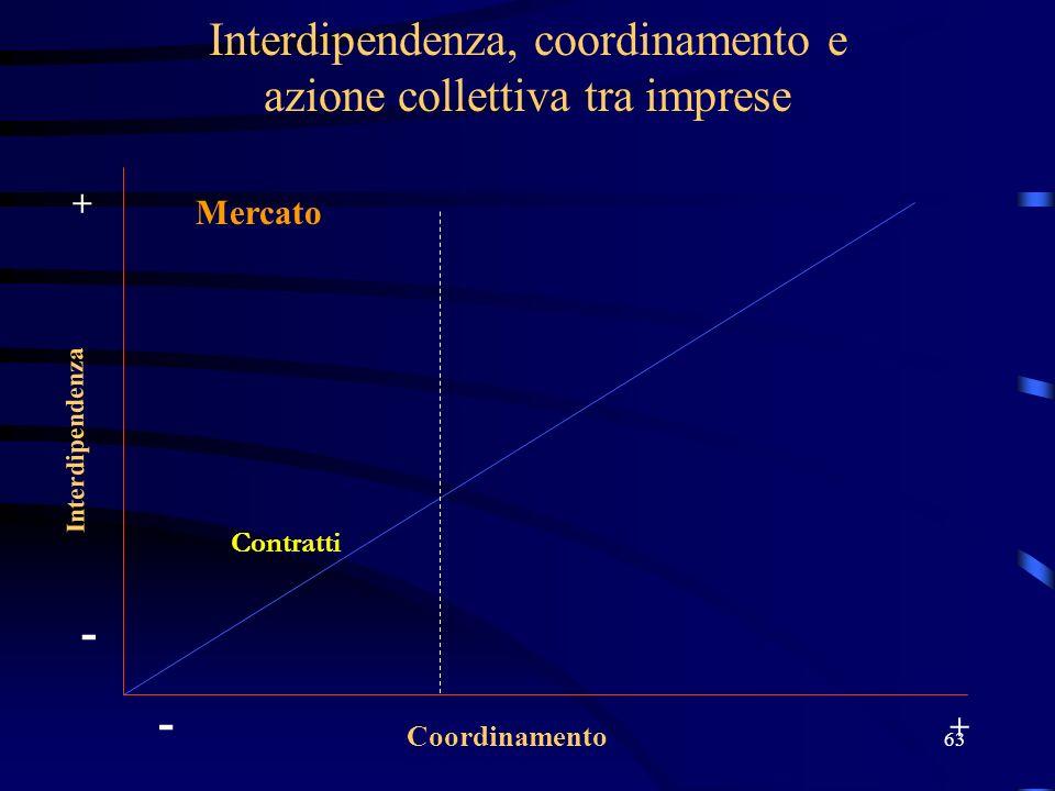 63 Interdipendenza, coordinamento e azione collettiva tra imprese Interdipendenza Coordinamento - + - + Contratti Mercato