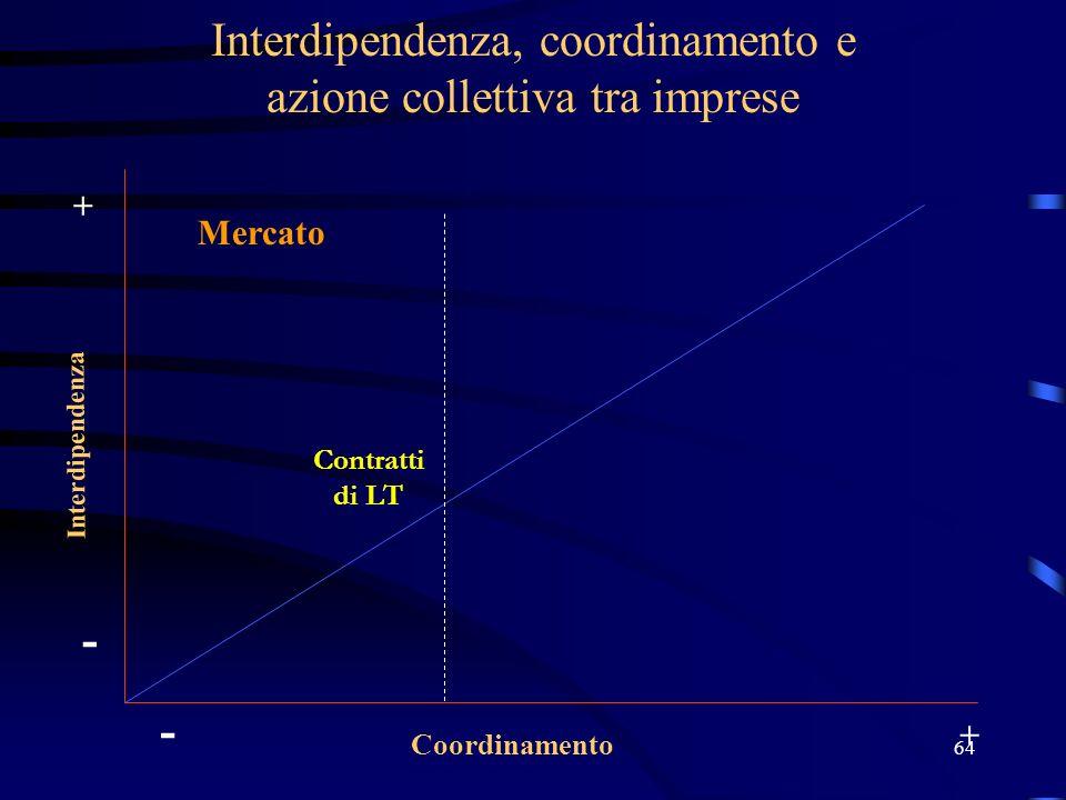 64 Interdipendenza, coordinamento e azione collettiva tra imprese Interdipendenza Coordinamento - + - + Contratti di LT Mercato