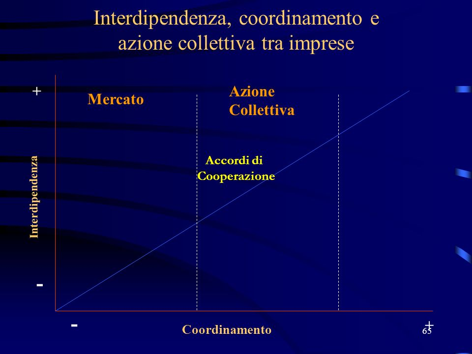 65 Interdipendenza, coordinamento e azione collettiva tra imprese Interdipendenza Coordinamento - + - + Accordi di Cooperazione Mercato Azione Collett