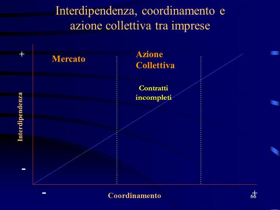 66 Interdipendenza, coordinamento e azione collettiva tra imprese Interdipendenza Coordinamento - + - + Contratti incompleti Mercato Azione Collettiva
