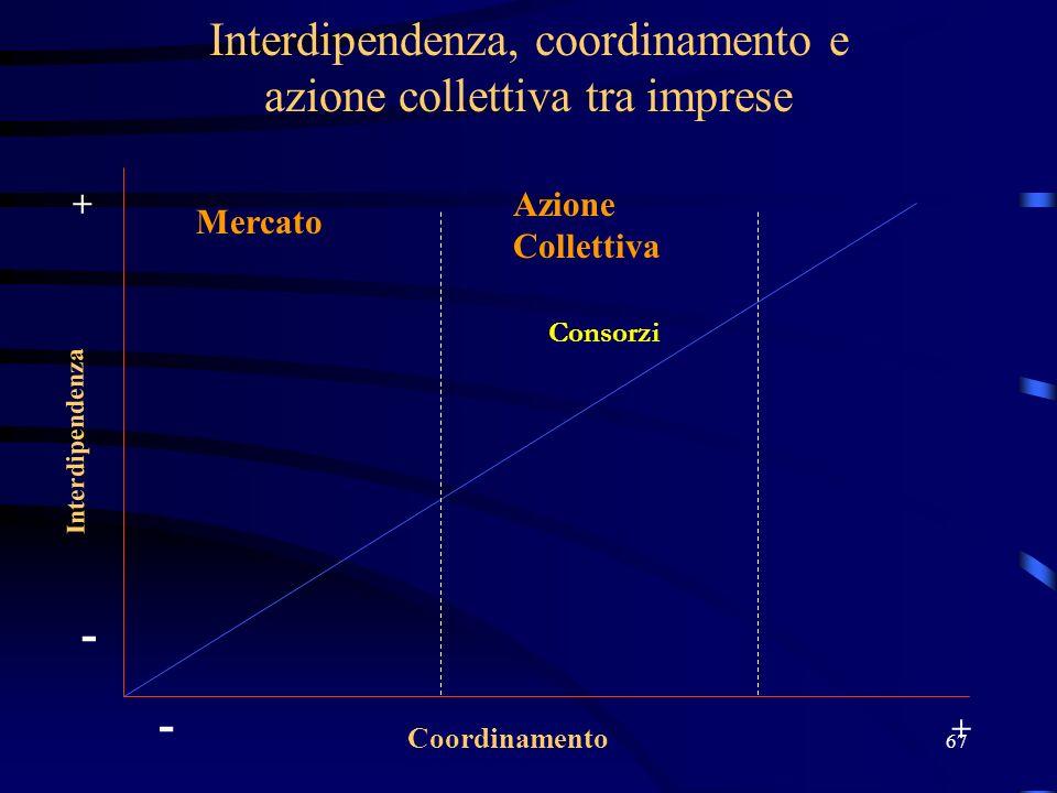 67 Interdipendenza, coordinamento e azione collettiva tra imprese Interdipendenza Coordinamento - + - + Consorzi Mercato Azione Collettiva