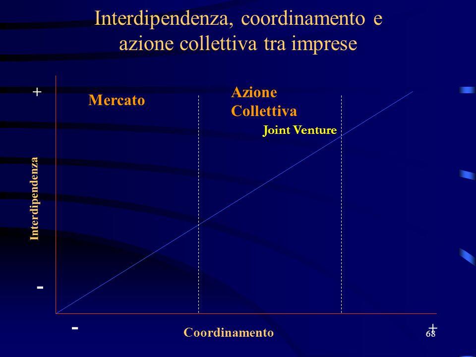 68 Interdipendenza, coordinamento e azione collettiva tra imprese Interdipendenza Coordinamento - + - + Joint Venture Mercato Azione Collettiva