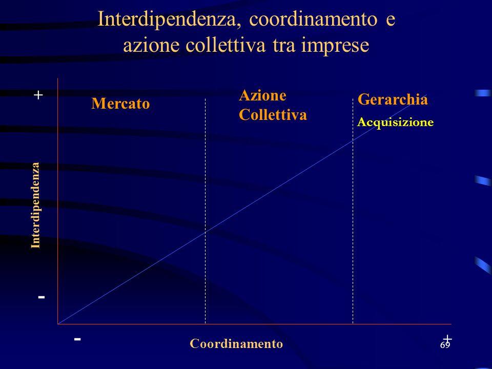 69 Interdipendenza, coordinamento e azione collettiva tra imprese Interdipendenza Coordinamento - + - + Acquisizione Mercato Azione Collettiva Gerarch