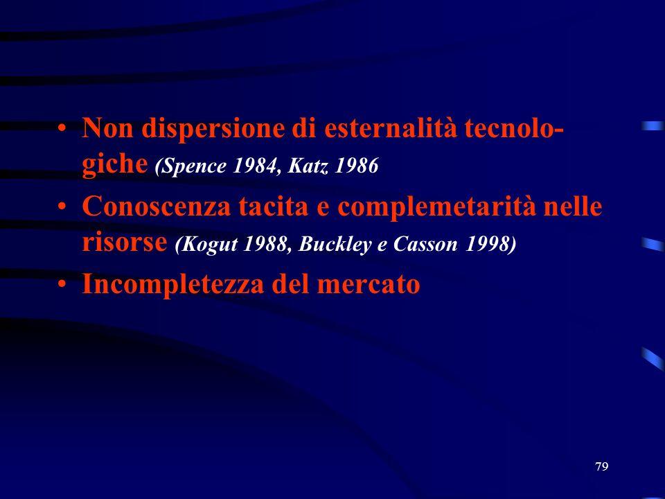79 Non dispersione di esternalità tecnolo- giche (Spence 1984, Katz 1986 Conoscenza tacita e complemetarità nelle risorse (Kogut 1988, Buckley e Casso