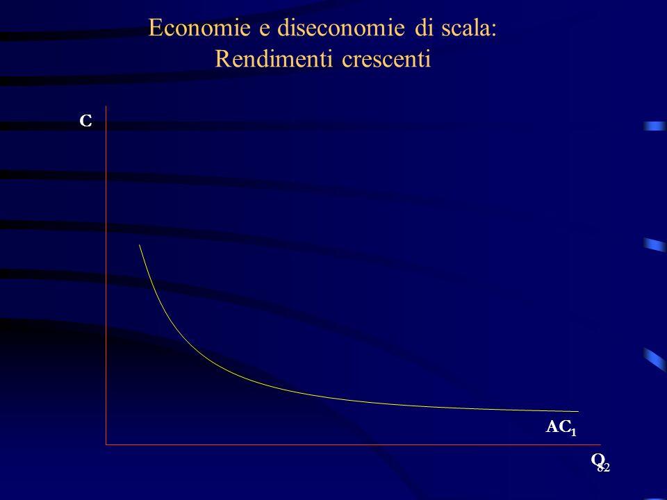 82 Economie e diseconomie di scala: Rendimenti crescenti C Q AC 1