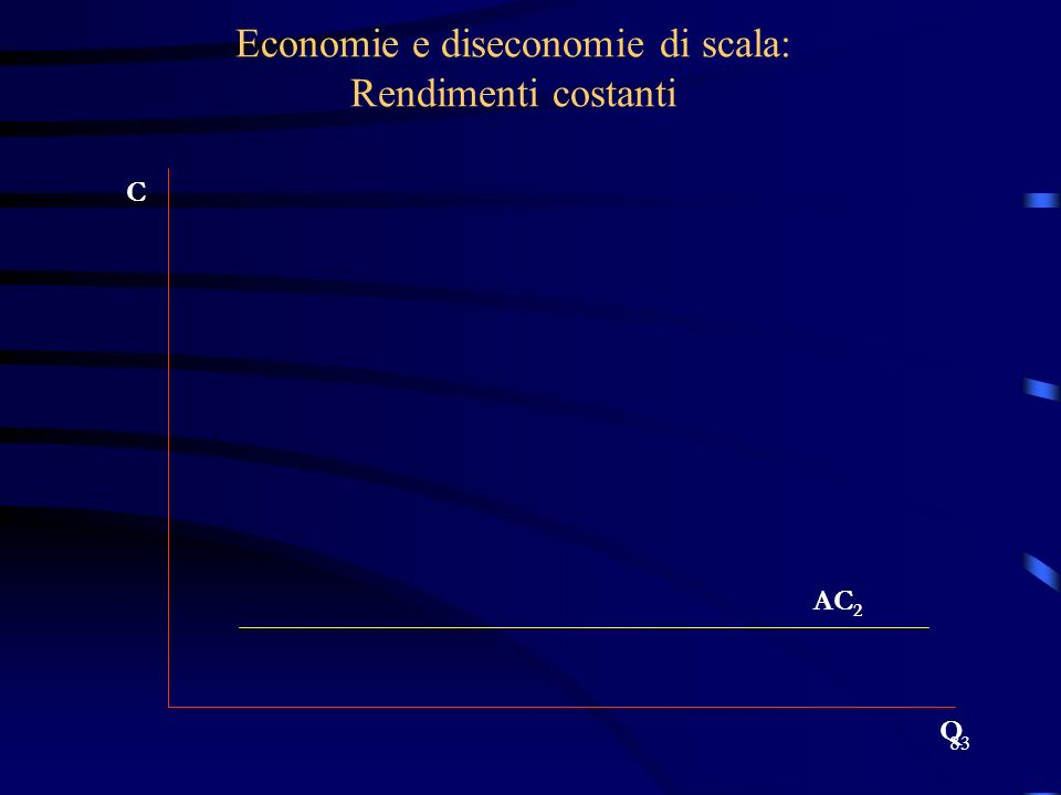 83 Economie e diseconomie di scala: Rendimenti costanti C Q AC 2