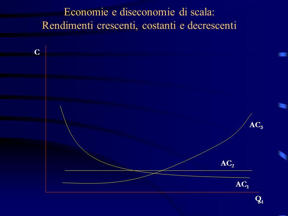 84 Economie e diseconomie di scala: Rendimenti crescenti, costanti e decrescenti C Q AC 1 AC 2 AC 3
