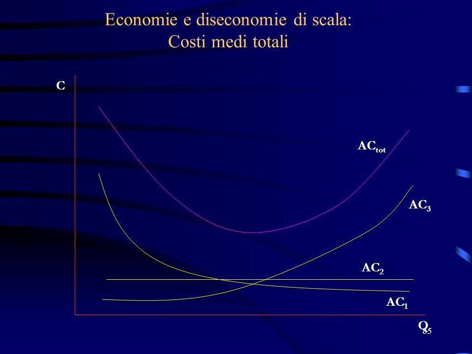 85 Economie e diseconomie di scala: Costi medi totali C Q AC 1 AC 2 AC 3 AC tot
