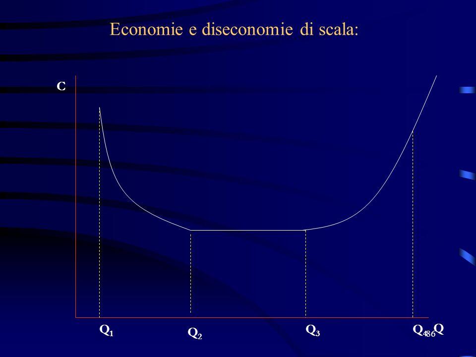 86 Economie e diseconomie di scala: C Q Q2Q2 Q1Q1 Q4Q4 Q3Q3
