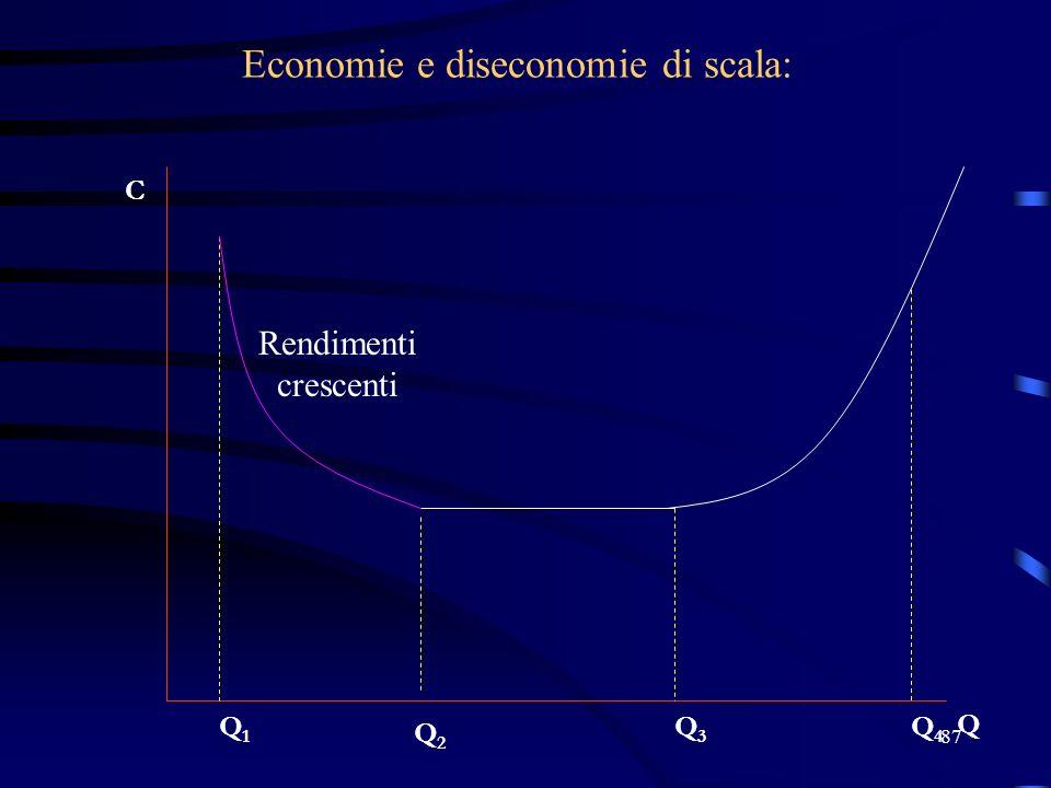 87 Economie e diseconomie di scala: C Q Q2Q2 Q1Q1 Q4Q4 Q3Q3 Rendimenti crescenti