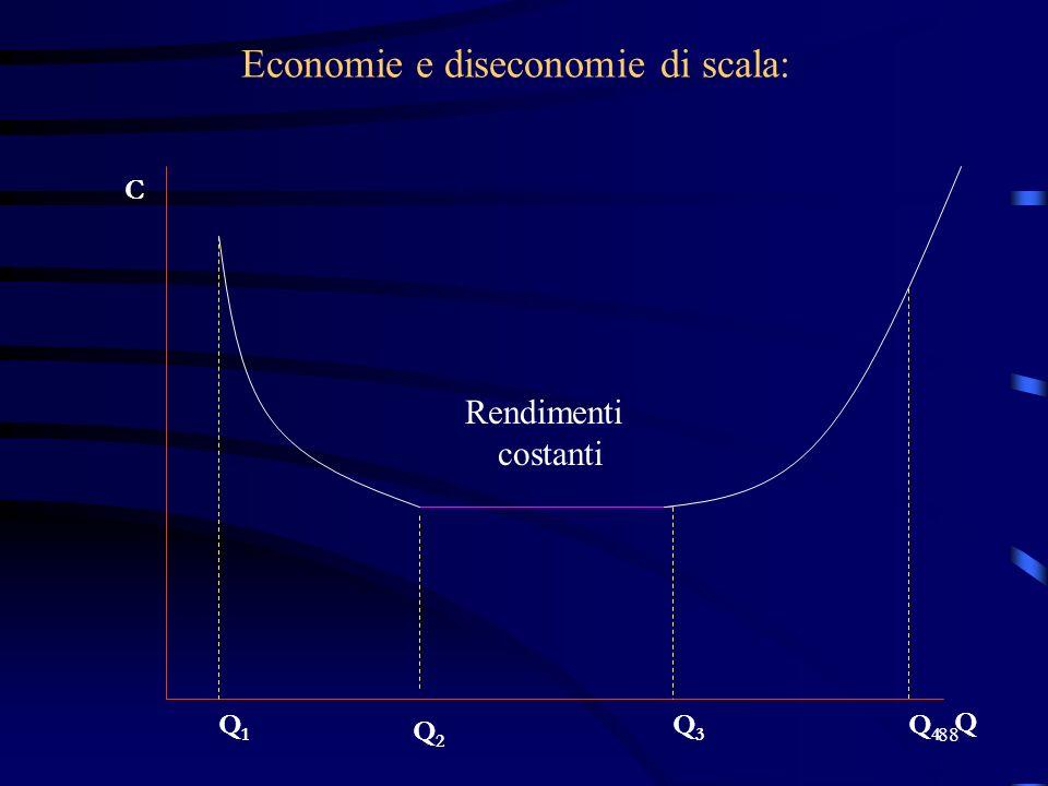 88 Economie e diseconomie di scala: C Q Q2Q2 Q1Q1 Q4Q4 Q3Q3 Rendimenti costanti