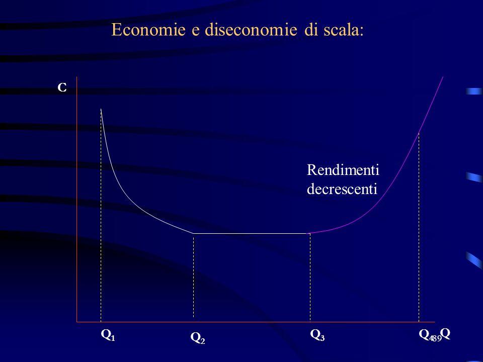 89 Economie e diseconomie di scala: C Q Q2Q2 Q1Q1 Q4Q4 Q3Q3 Rendimenti decrescenti