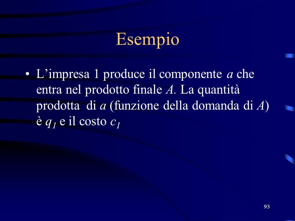 93 Esempio Limpresa 1 produce il componente a che entra nel prodotto finale A. La quantità prodotta di a (funzione della domanda di A) è q 1 e il cost