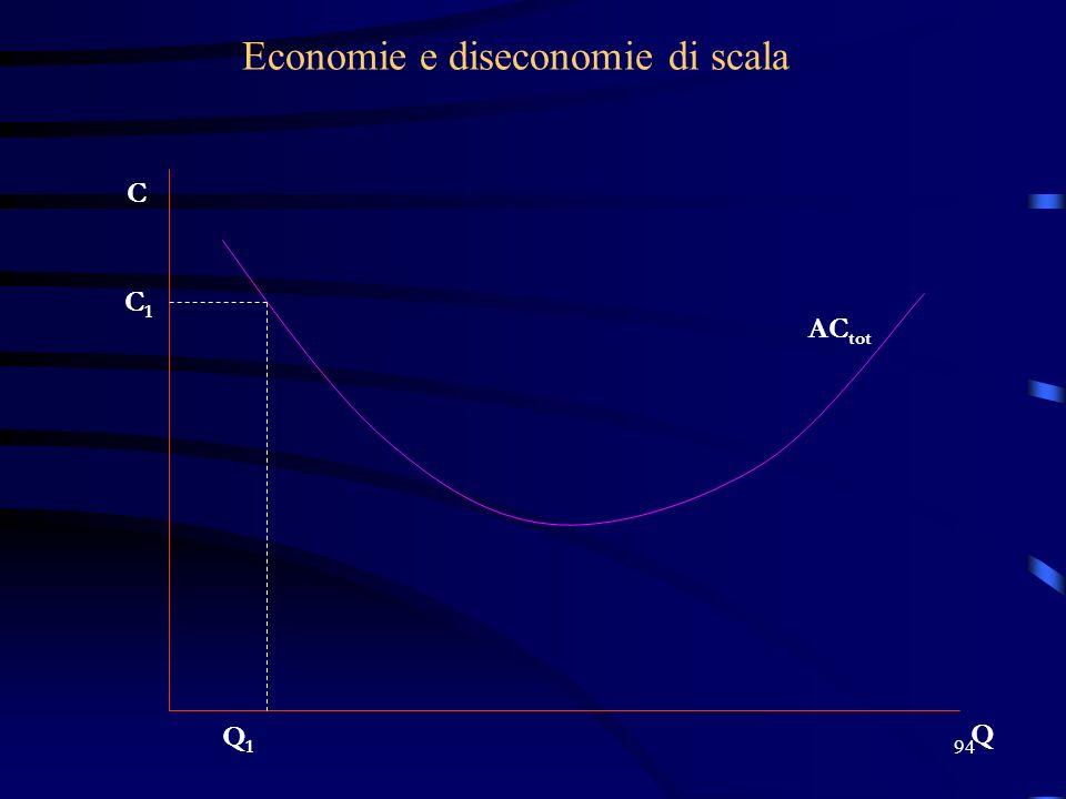 94 Economie e diseconomie di scala C Q AC tot Q1Q1 C1C1