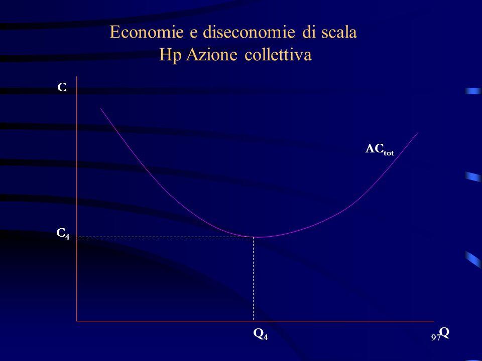 97 Economie e diseconomie di scala Hp Azione collettiva C Q AC tot C4C4 Q4Q4