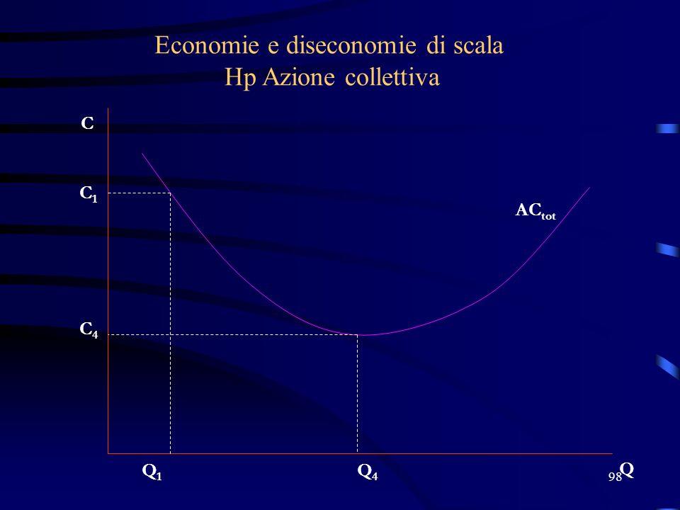 98 Economie e diseconomie di scala Hp Azione collettiva C Q AC tot Q1Q1 C1C1 C4C4 Q4Q4