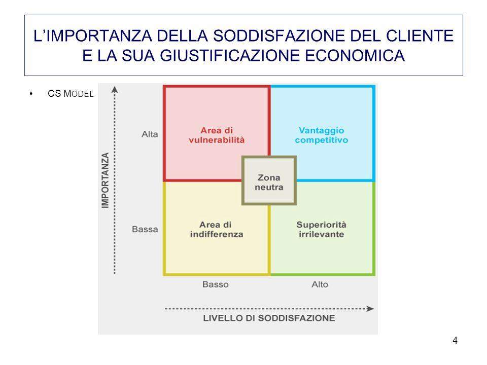 CS M ODEL 4 LIMPORTANZA DELLA SODDISFAZIONE DEL CLIENTE E LA SUA GIUSTIFICAZIONE ECONOMICA