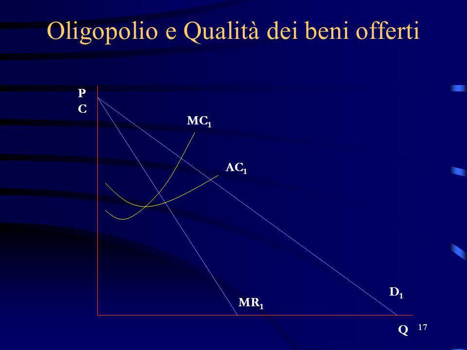 17 Oligopolio e Qualità dei beni offerti PCPC Q MC 1 AC 1 D1D1 MR 1