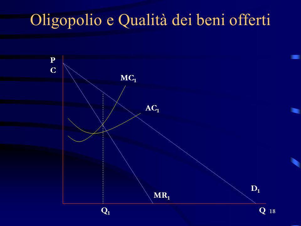 18 Oligopolio e Qualità dei beni offerti PCPC Q MC 1 AC 1 Q1Q1 D1D1 MR 1