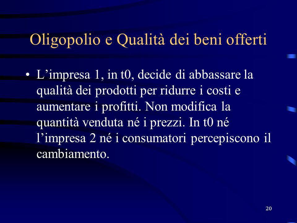 20 Oligopolio e Qualità dei beni offerti Limpresa 1, in t0, decide di abbassare la qualità dei prodotti per ridurre i costi e aumentare i profitti. No