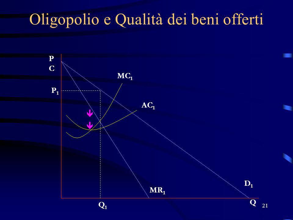 21 Oligopolio e Qualità dei beni offerti PCPC Q MC 1 AC 1 P1P1 Q1Q1 D1D1 MR 1
