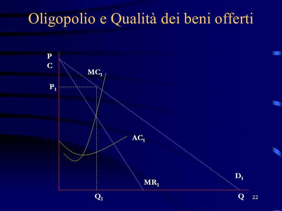 22 Oligopolio e Qualità dei beni offerti PCPC Q P1P1 Q1Q1 D1D1 MR 1 AC 1 MC 1