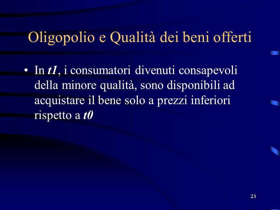 23 Oligopolio e Qualità dei beni offerti In t1, i consumatori divenuti consapevoli della minore qualità, sono disponibili ad acquistare il bene solo a prezzi inferiori rispetto a t0